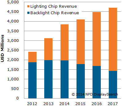 140324_backlight_and_lighting_led_chip_revenue_and_forecast