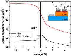 Fig.3_capacitance-voltage_profiles[2]