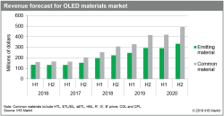 Revenue_forecast_for_OLED_materials_market