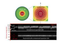 asymmetrically-quantum-dots