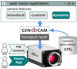ids-nxt-machine-vision-camera-dynamic-api-c9b05e1d