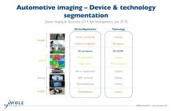 illus_imaging_auto_devices_technology_segmentation_yole_june2019