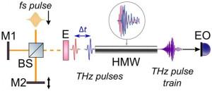 中空金属導波管を利用した実験セットアップ。従来のTHzタイムドメイン分光計をベースにして2つのチャープトTHzパルスの干渉からTHzパルストレイン生成。
